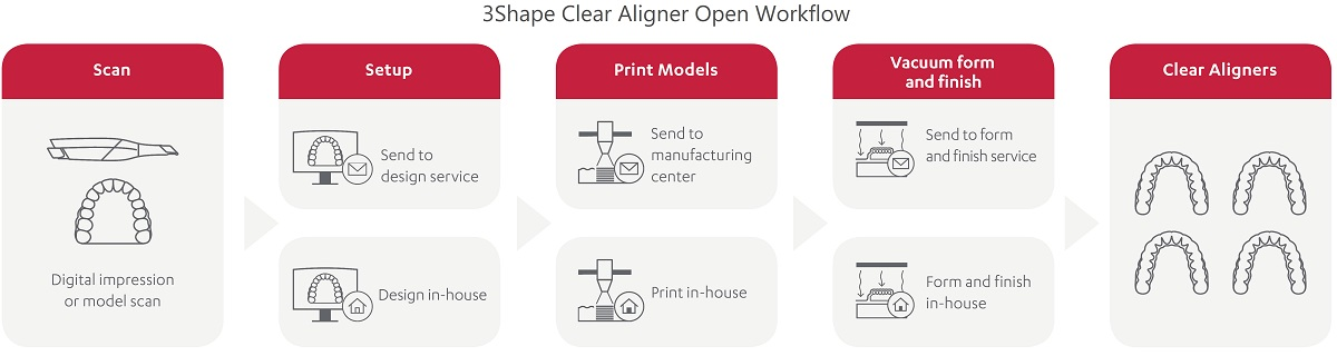 3Shape Clear Aligner Open Workflow